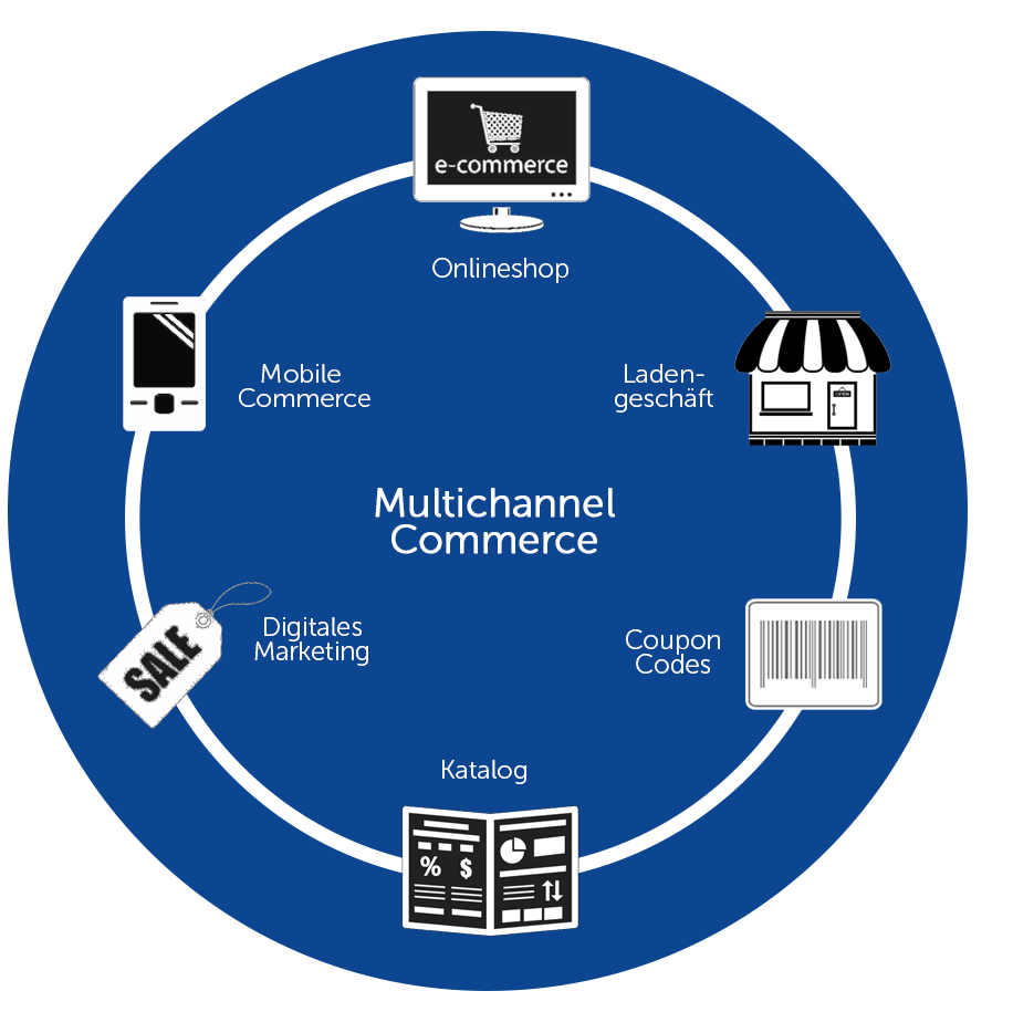 Multichannel E-Commerce